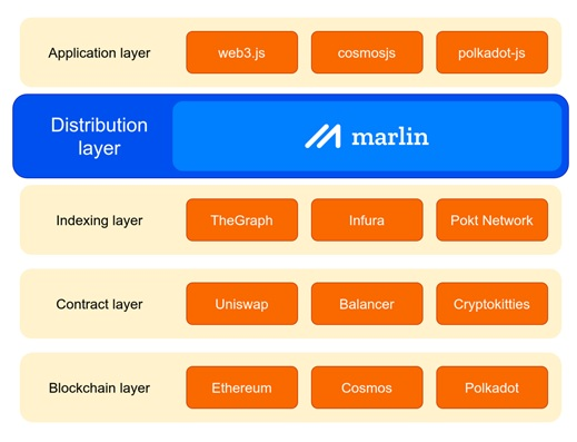 Marlin - Distribution Layer