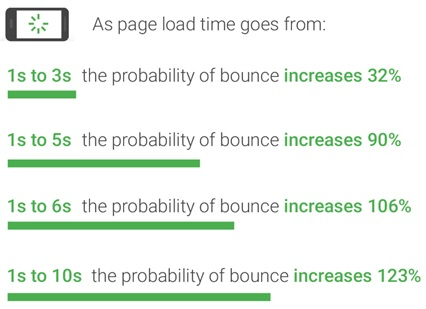 Page Load Time vs Bounce Rate