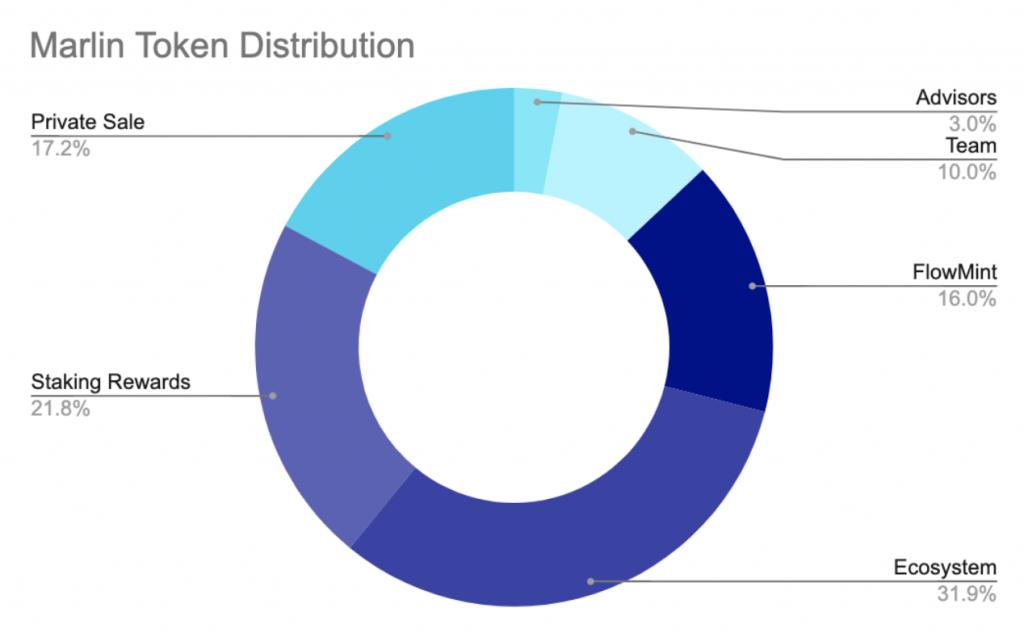 Marlin Token Distribution
