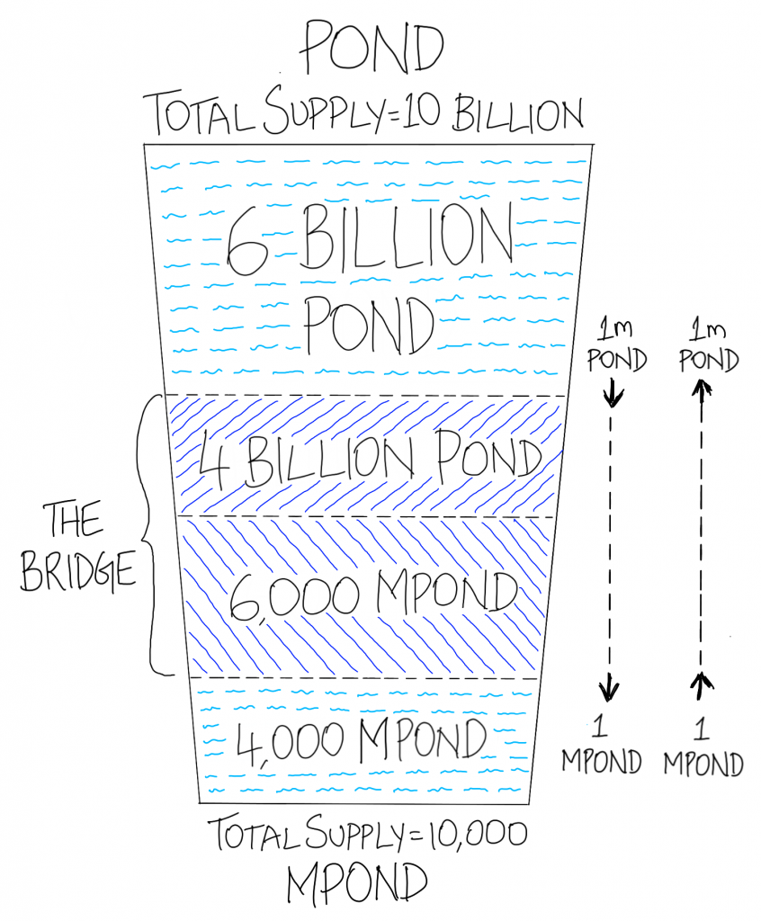 Pond and MPond total supply