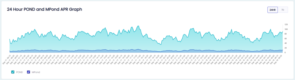 APR chart